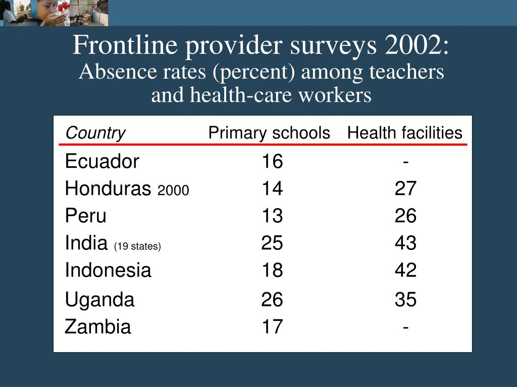 Frontline provider surveys 2002: