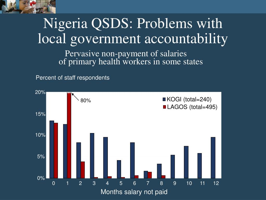 Nigeria QSDS: Problems with