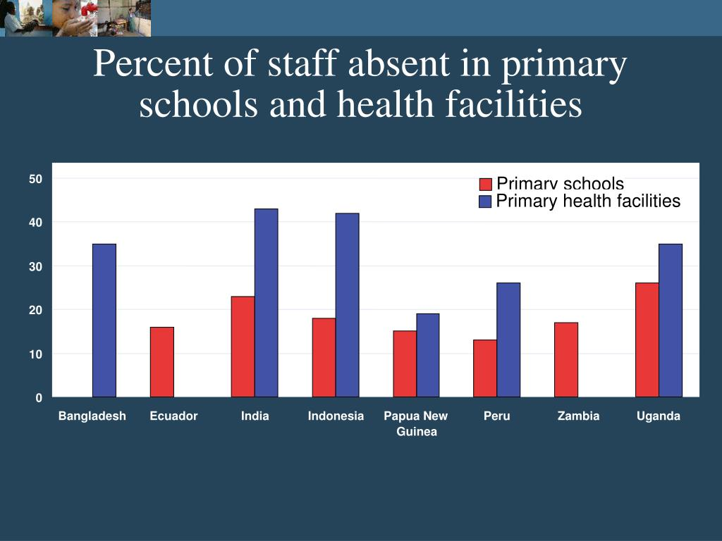 Percent of staff absent in primary schools and health facilities