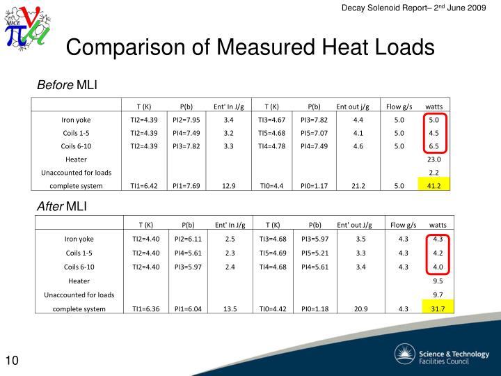 Comparison of Measured Heat Loads