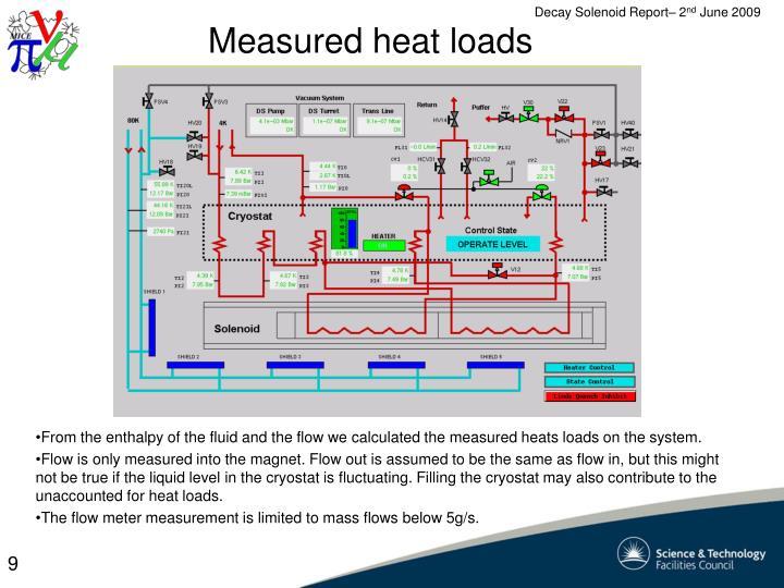 Measured heat loads