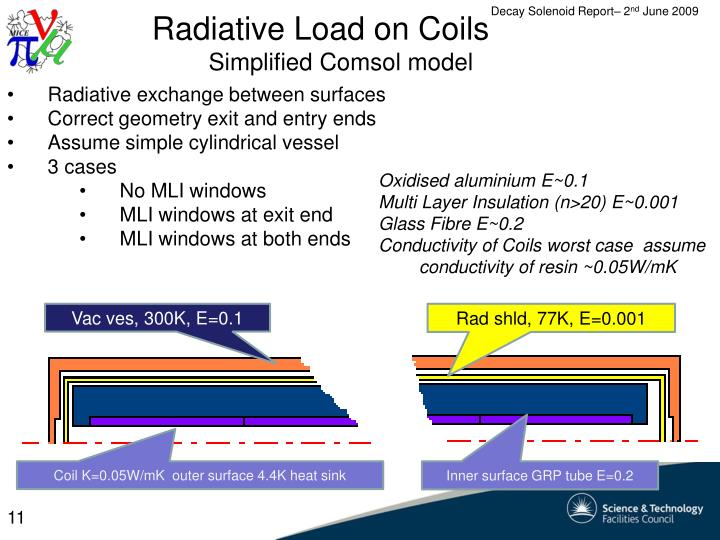Radiative Load on Coils