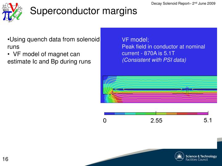 Superconductor margins