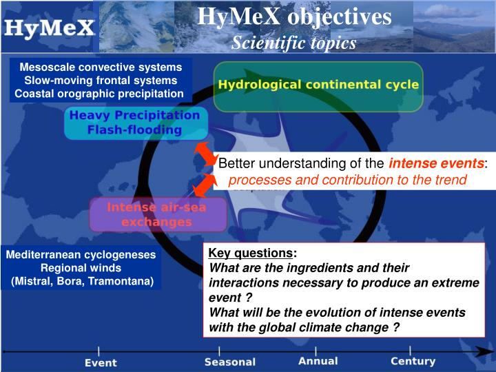 HyMeX objectives