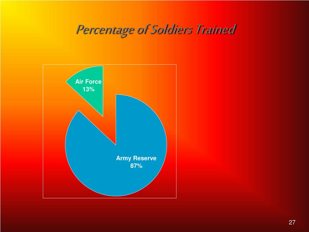 Percentage of Soldiers Trained