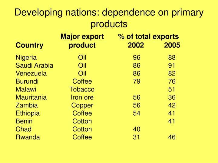 Developing nations dependence on primary products