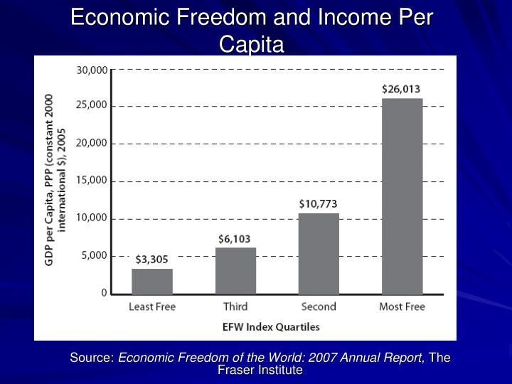 Economic Freedom and Income Per Capita