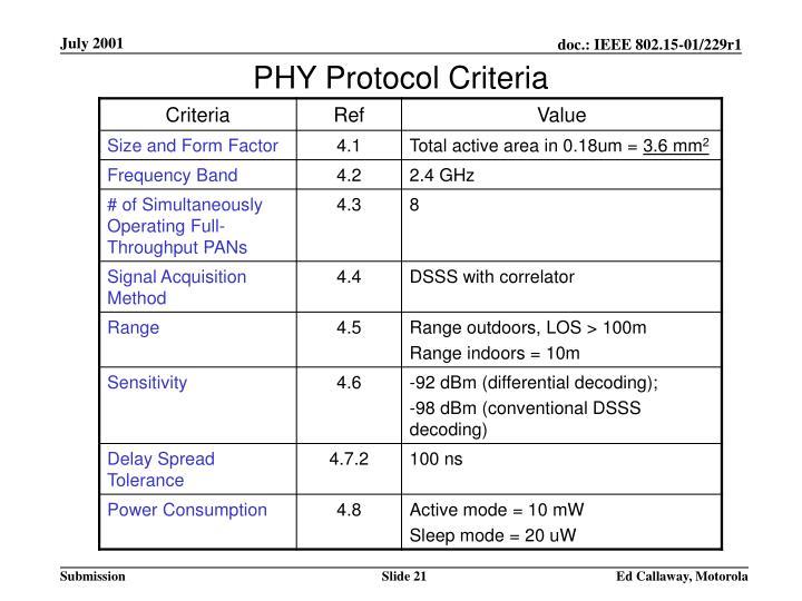 PHY Protocol Criteria