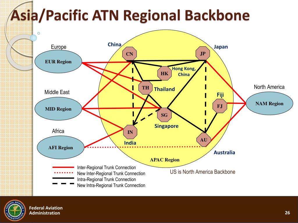 Asia/Pacific ATN Regional Backbone
