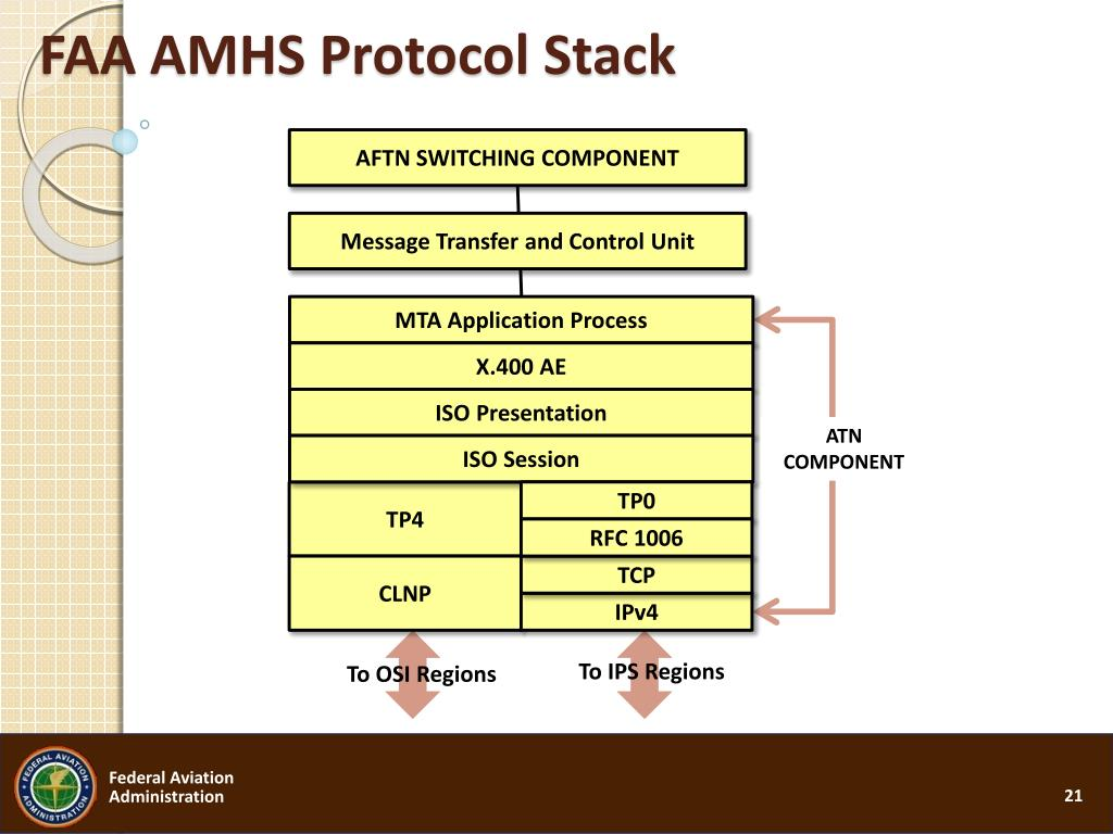FAA AMHS Protocol Stack