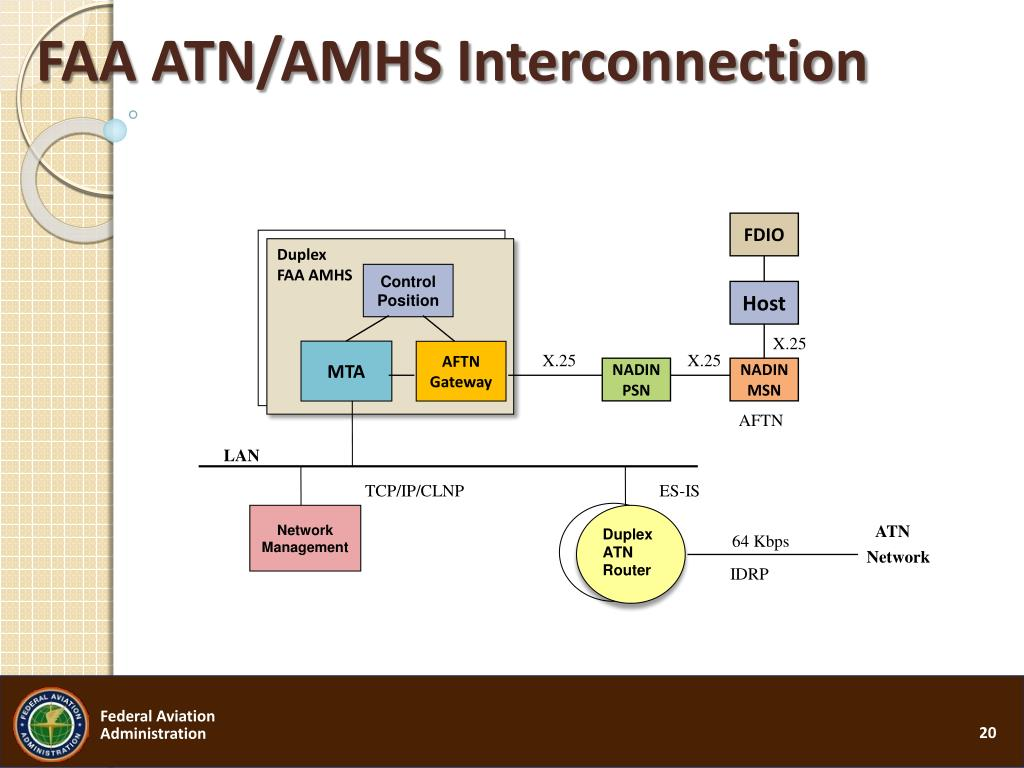 FAA ATN/AMHS Interconnection