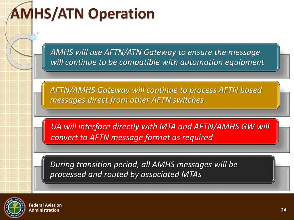 AMHS/ATN Operation