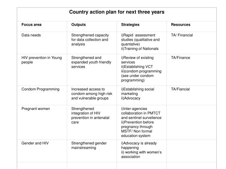 Country action plan for next three years