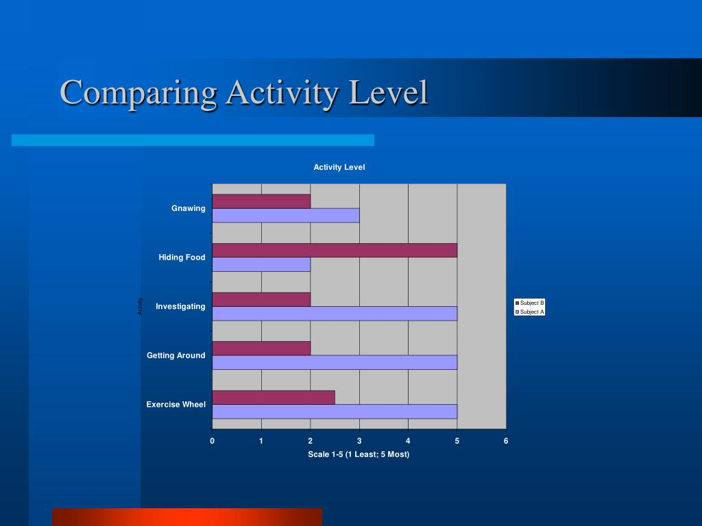 Comparing Activity Level