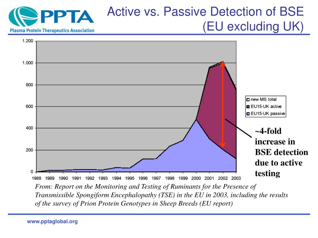 Active vs. Passive Detection of BSE (EU excluding UK)