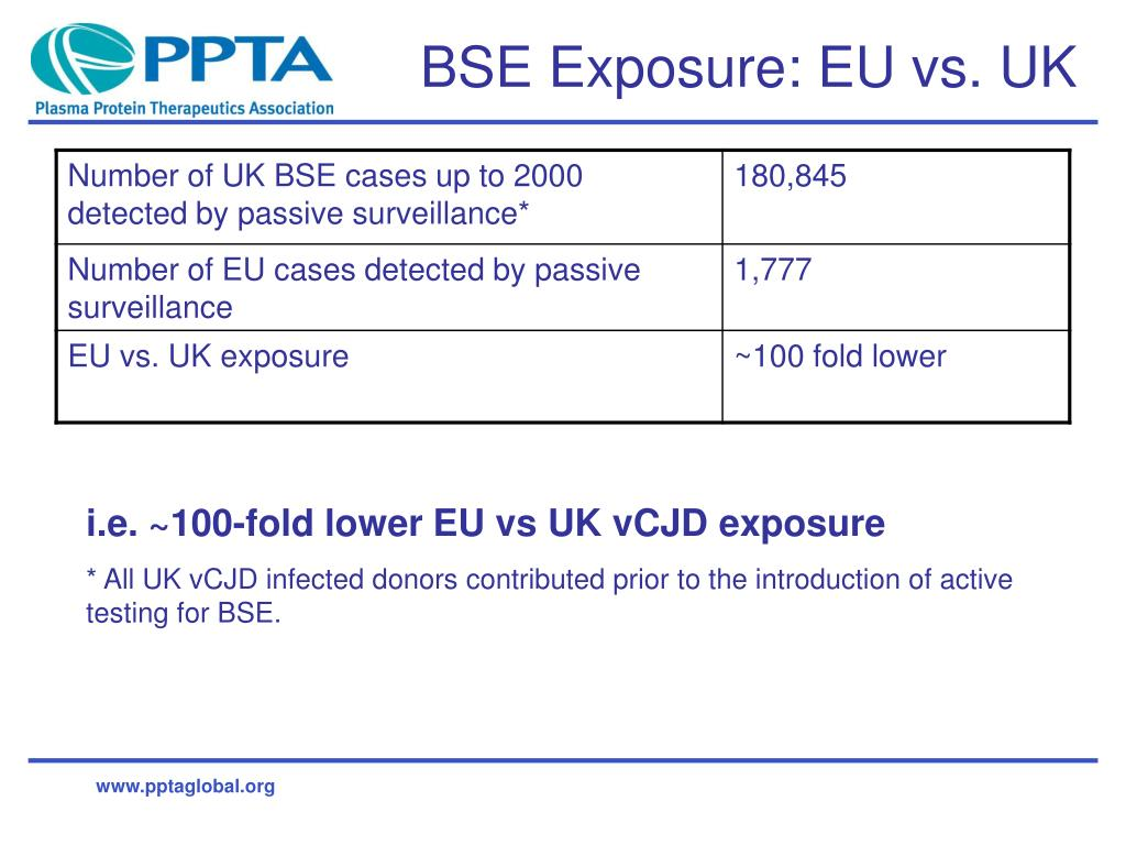 BSE Exposure: EU vs. UK