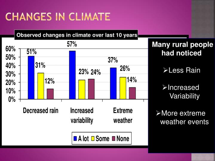 Changes in climate