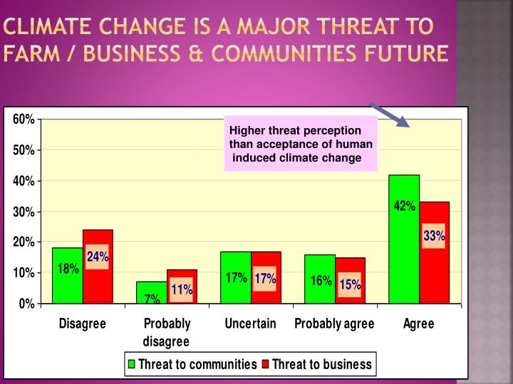 Climate change is a major threat to farm / business & communities future