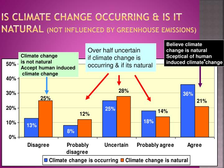 Is climate change occurring & is it natural