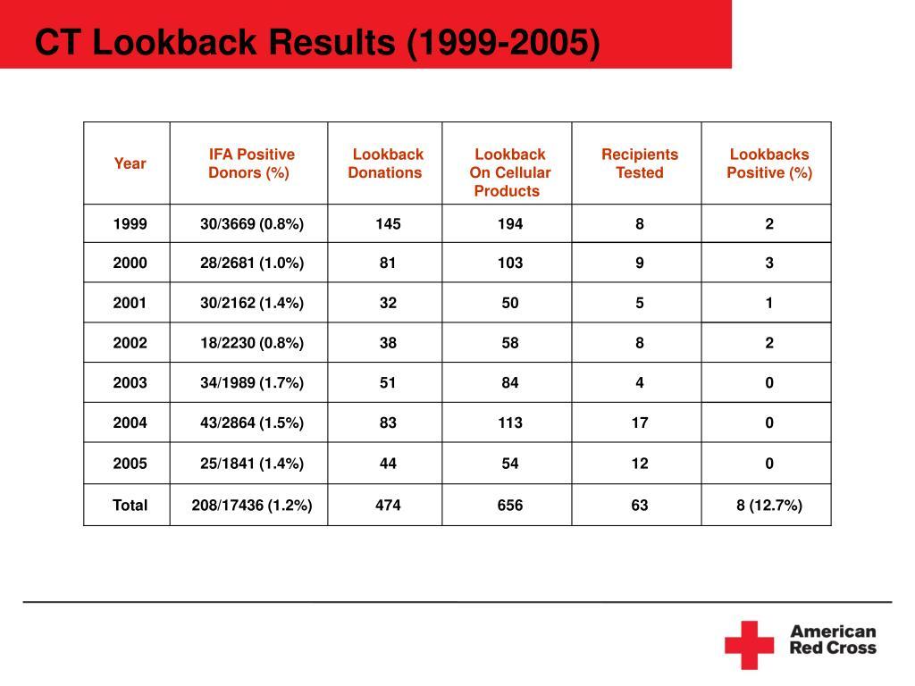 CT Lookback Results (1999-2005)