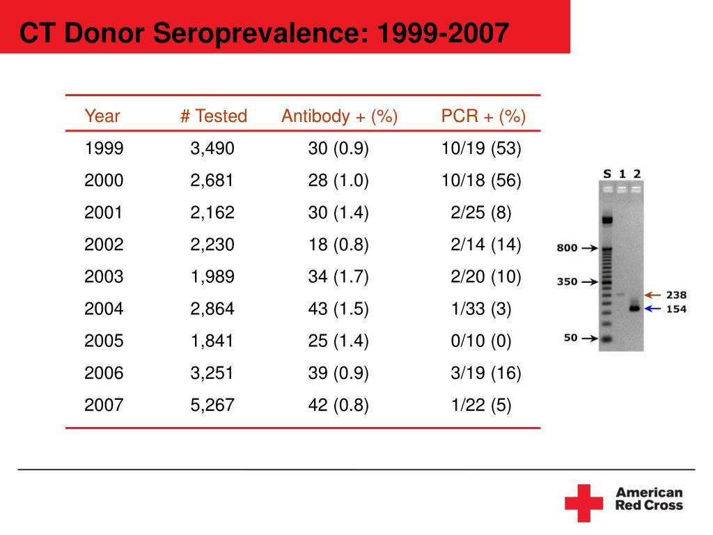 Year     # Tested       Antibody + (%)PCR + (%)