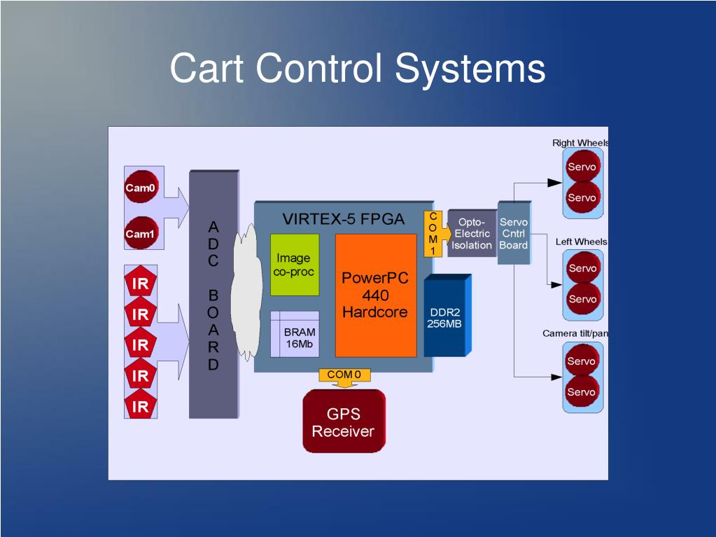 Cart Control Systems
