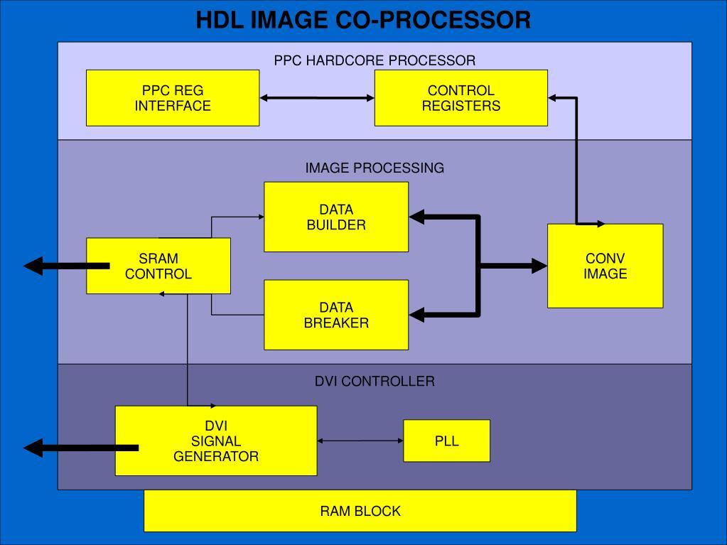 HDL IMAGE CO-PROCESSOR