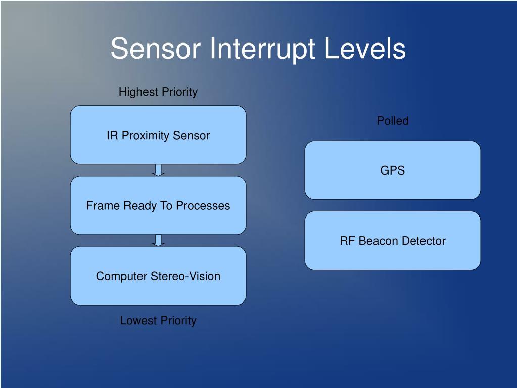 Sensor Interrupt Levels