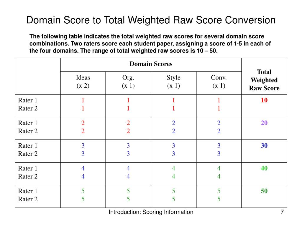 Domain Score to Total Weighted Raw Score Conversion