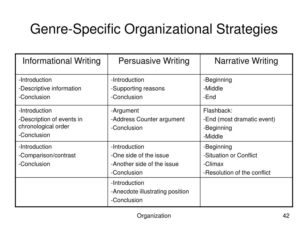 Genre-Specific Organizational Strategies