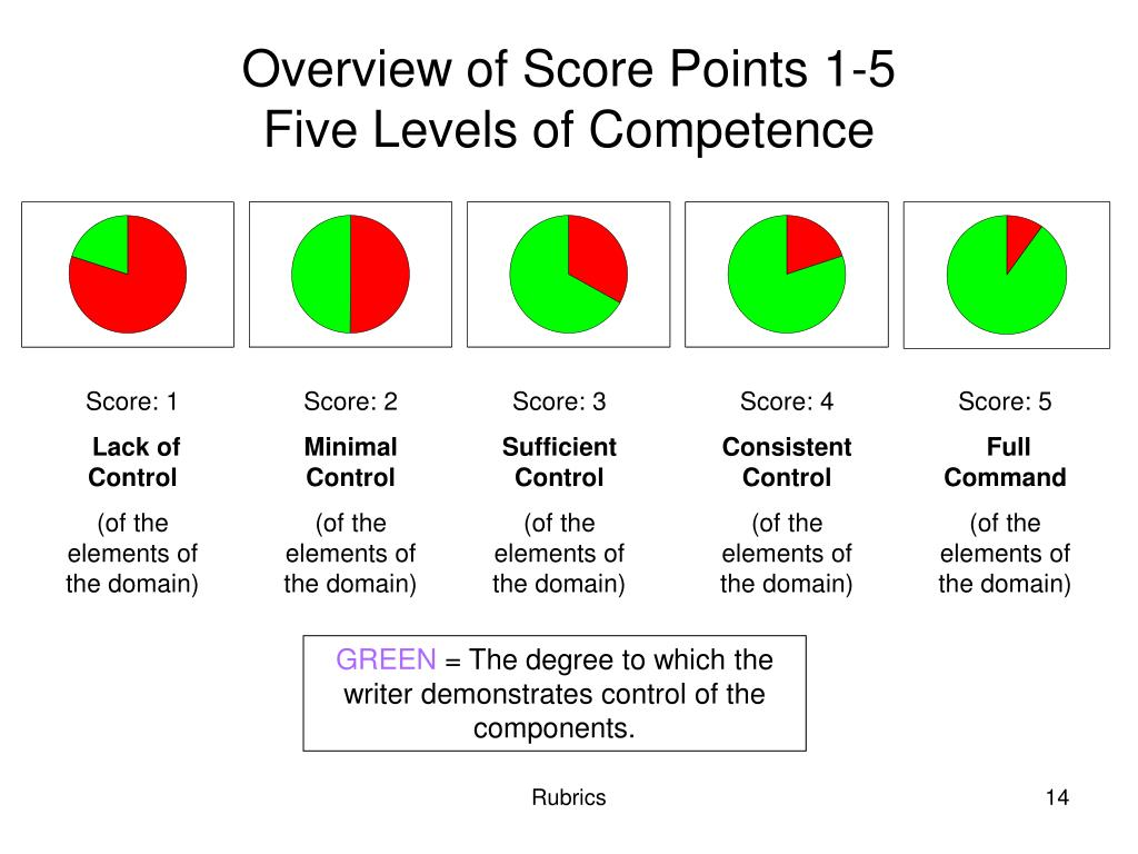 Overview of Score Points 1-5