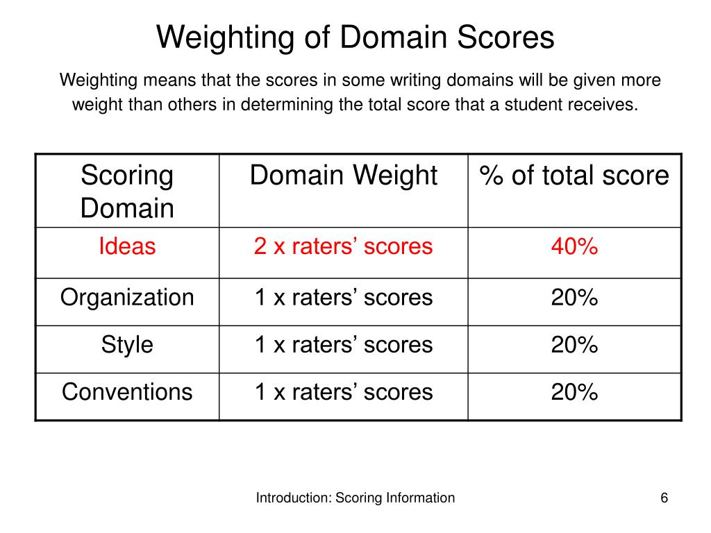 Weighting of Domain Scores