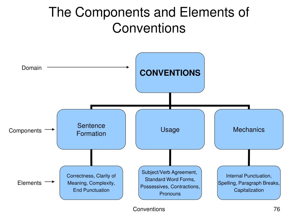 The Components and Elements of Conventions