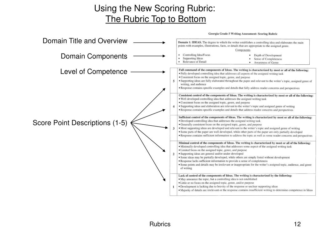 Using the New Scoring Rubric: