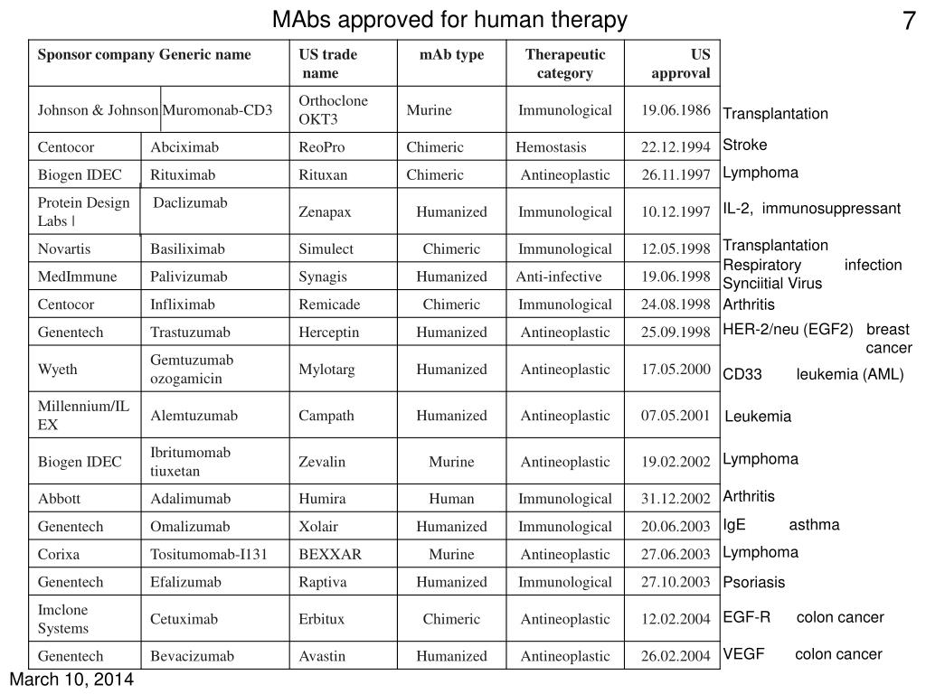 MAbs approved for human therapy