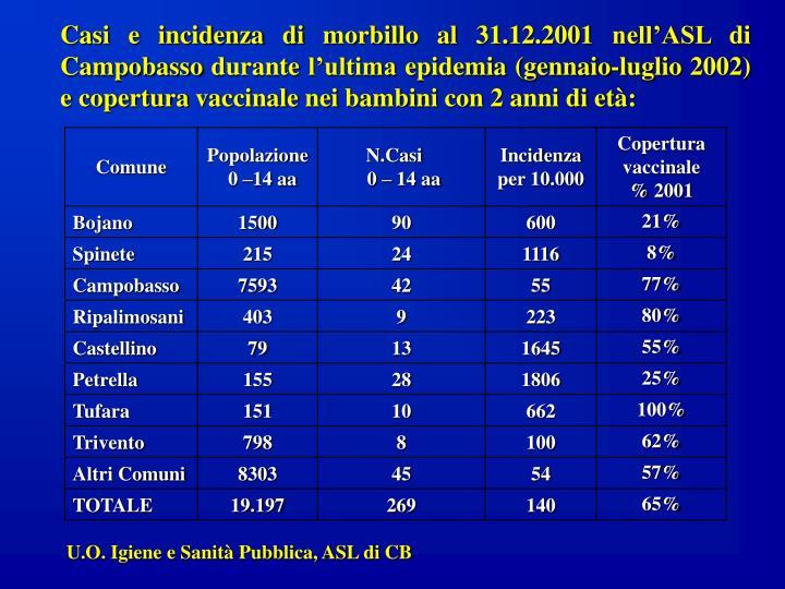 Casi e incidenza di morbillo al 31.12.2001 nell'ASL di Campobasso durante l'ultima epidemia (gennaio-luglio 2002) e copertura vaccinale nei bambini con 2 anni di età: