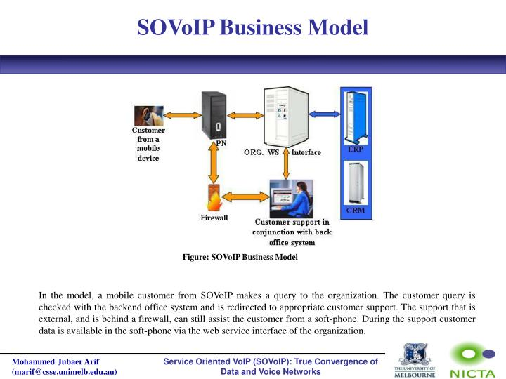 SOVoIP Business Model