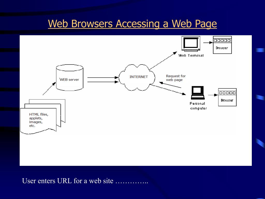 Web Browsers Accessing a Web Page