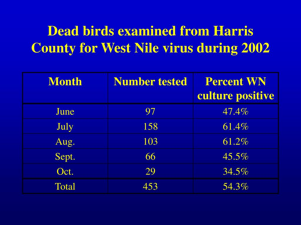 Dead birds examined from Harris County for West Nile virus during 2002