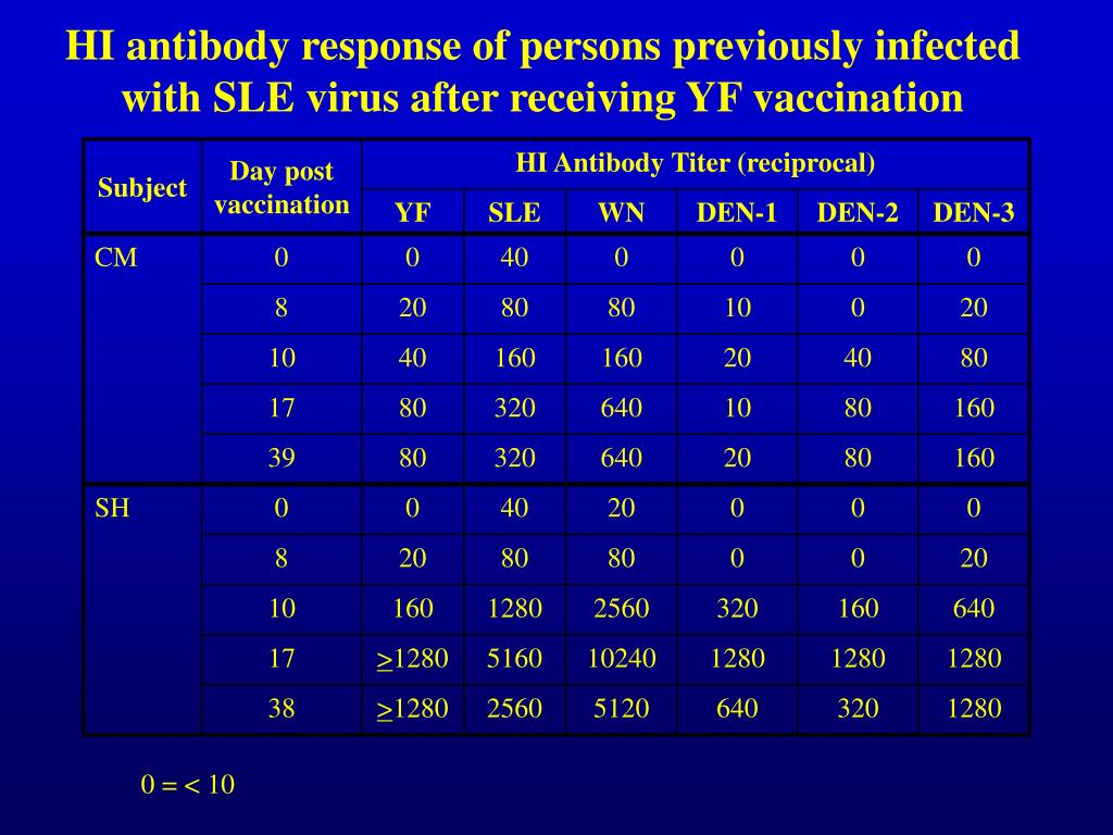 HI antibody response of persons previously infected with SLE virus after receiving YF vaccination