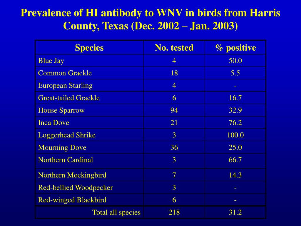 Prevalence of HI antibody to WNV in birds from Harris County, Texas (Dec. 2002 – Jan. 2003)