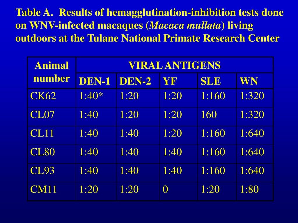 Table A.  Results of hemagglutination-inhibition tests done on WNV-infected macaques (