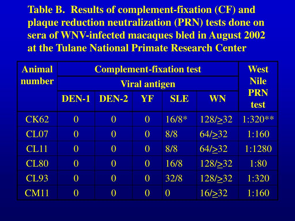 Table B.  Results of complement-fixation (CF) and plaque reduction neutralization (PRN) tests done on sera of WNV-infected macaques bled in August 2002 at the Tulane National Primate Research Center