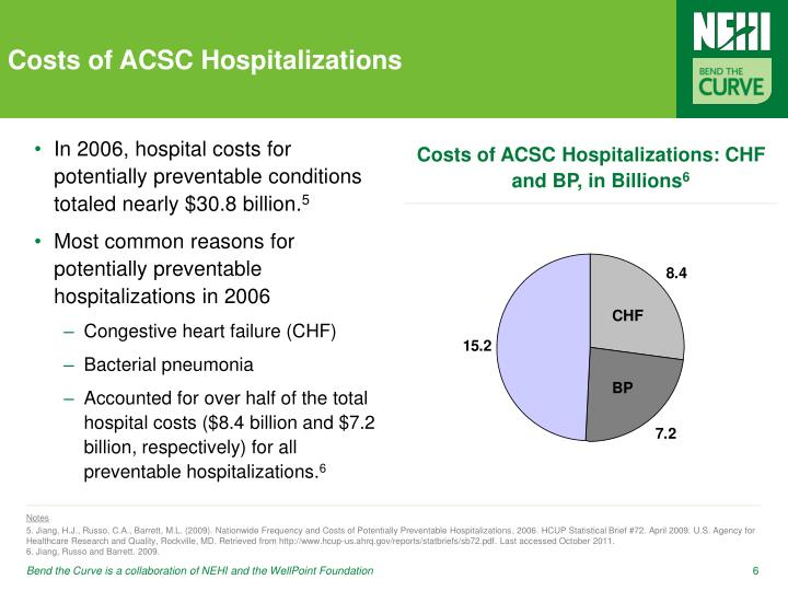 Costs of ACSC Hospitalizations