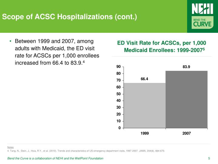 Scope of ACSC Hospitalizations (cont.)