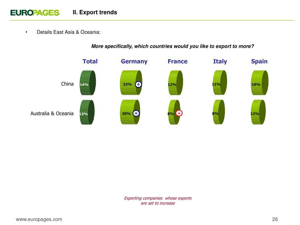 II. Export trends