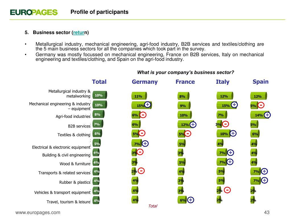 Profile of participants