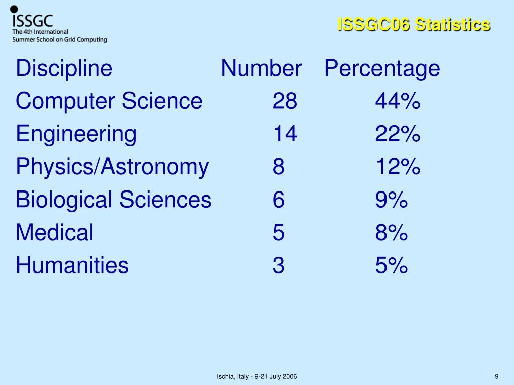 ISSGC06 Statistics