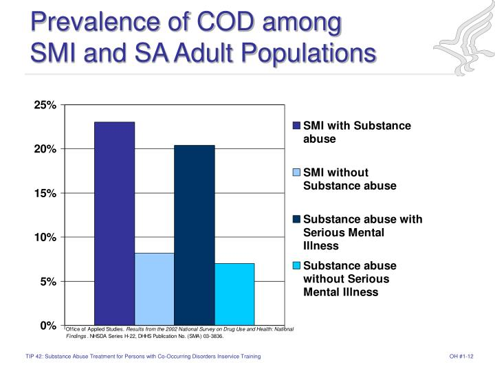 Prevalence of COD among