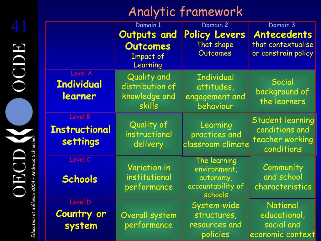 Analytic framework